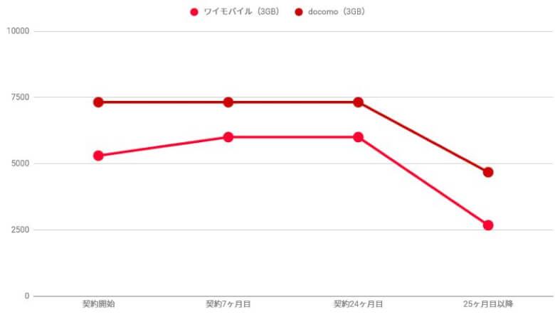 ワイモバイルとドコモの料金比較グラフ