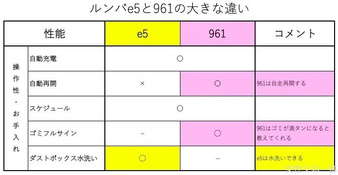 ルンバe5と961の比較 お手入れは一長一短