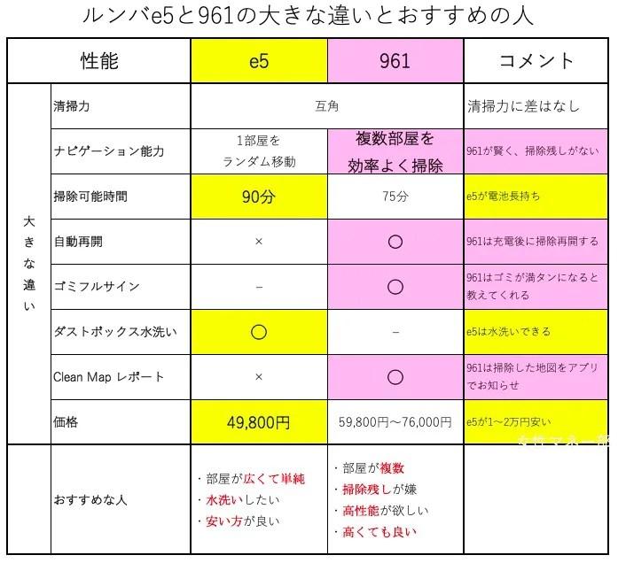 ルンバe5とAmazonルンバ961の性能と価格の比較一覧表