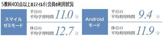 『スマイルゼミ』androidモード利用状況