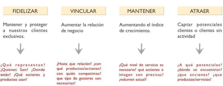 inbound marketing. segmentation de mercado