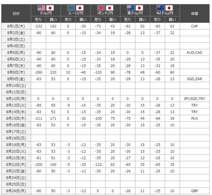 米ドル/円:1ロット(10万通貨ペア)