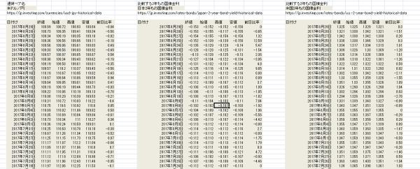 日本と米国の「2国間の金利差」を調べる手順