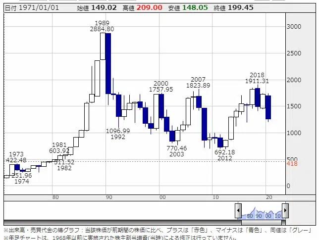 東証株価指数(TOPIX)