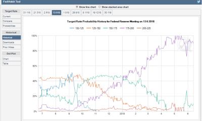 【海外FXトレードツール】CME(シカゴ・マーカンタイル取引所)のFedWatchツールでFOMCの政策金利操作(利上げ)予想。経済指標トレードの勝率アップ