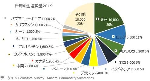 世界の金の埋蔵量/2019年