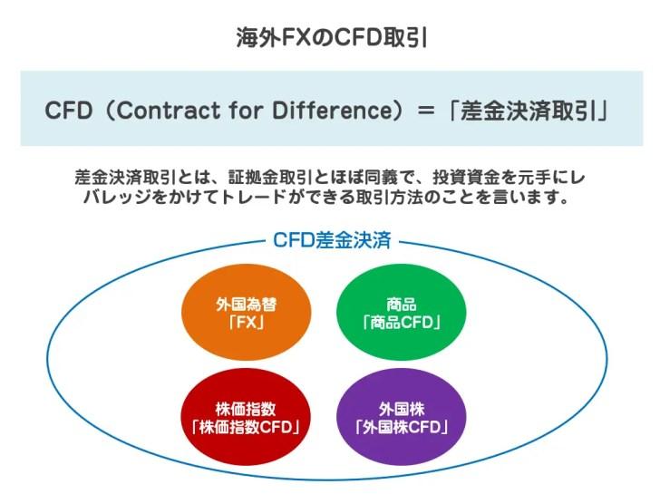 海外FXのCFD取引とは?