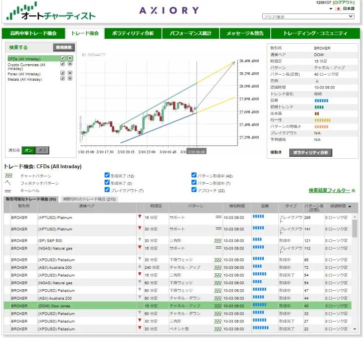海外FX業者が採用しているAutochartist Ltdが提供する「オートチャーティスト」