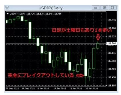 日本時間「GMT+9」のMT4/MT5の日足チャート