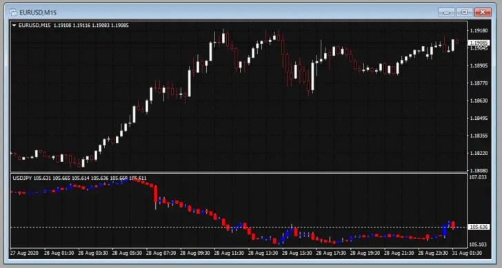 チャートインチャート(Chart-in-Chart)