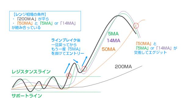 レンジブレイク移動平均線のみシンプルトレードとは