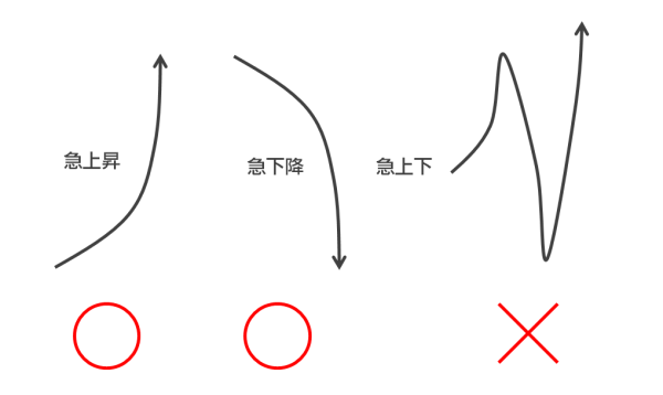 相場が大きく、直線的に動くときしか使えない