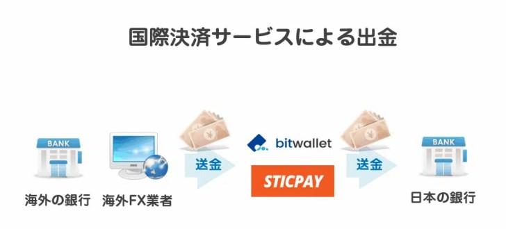 オンライン銀行へ出金する「国際決済サービス」