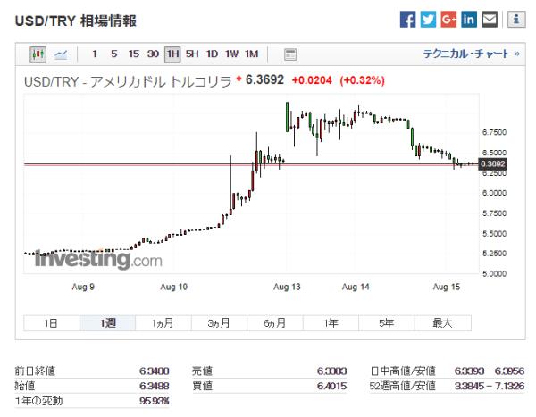 米ドル/トルコリラ:過去1週間チャート