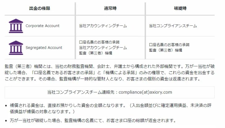 AXIORYの金融ライセンス・信頼性・資産保全に対する評判