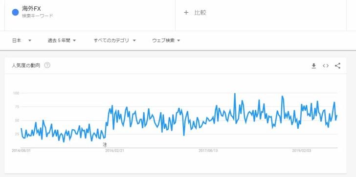 検索数の推移
