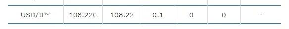 リアル口座で定期測定したスプレッド