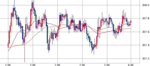 米ドル/円チャート(1時間足)