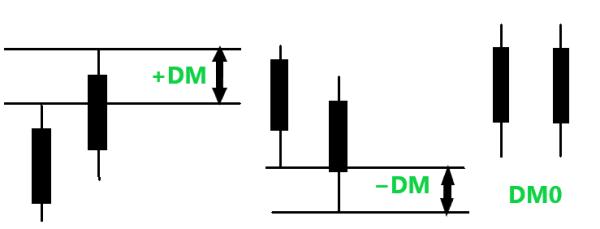 1.DM/Directional Movementの計算