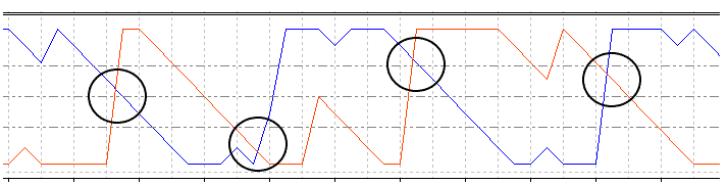 2.2本のラインの交差点