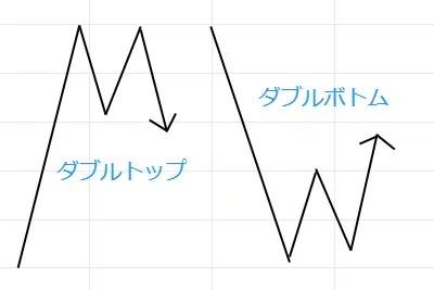 1.ダブルトップ・ダブルボトム