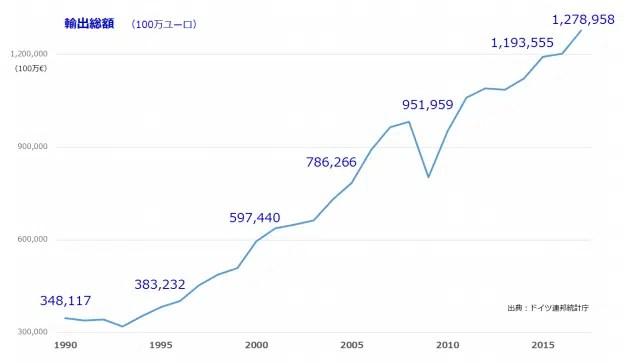 ドイツの経済状況と主要産業