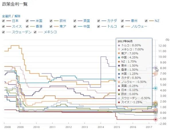 各国の政策金利一覧