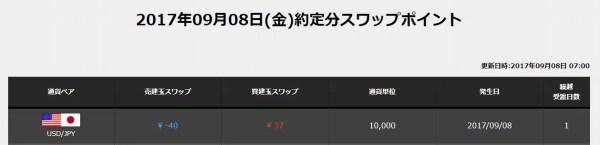 マネックス証券:37円