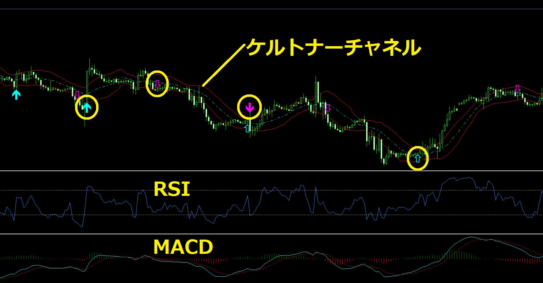 のぶしのデイトレードのチャート構成