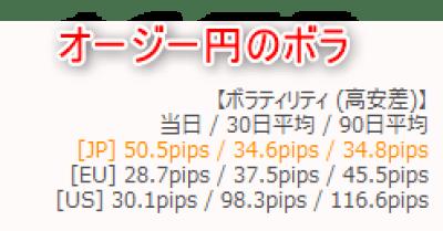 オージー円平均ボラティリティ