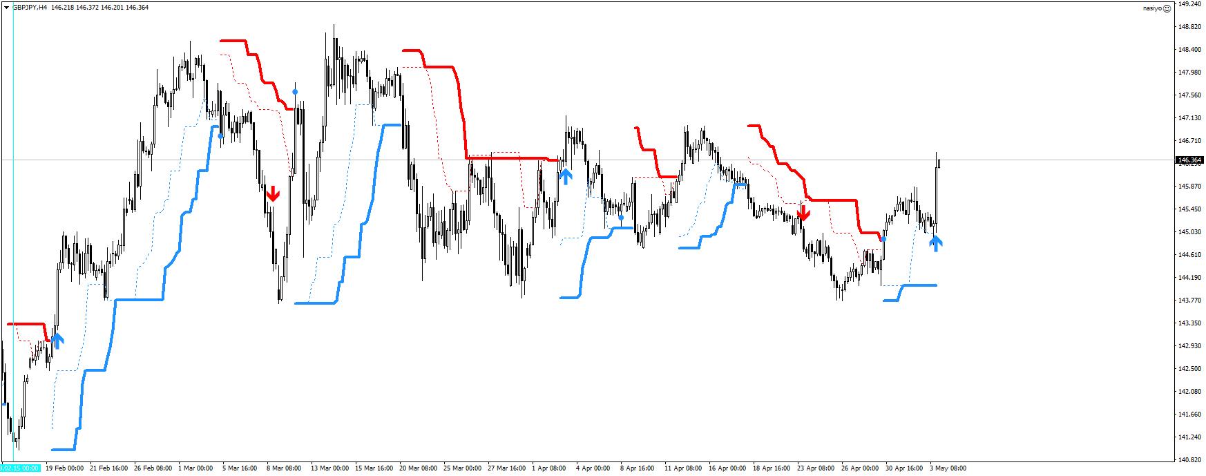 Turtle Trading 2.0のポンド円チャート