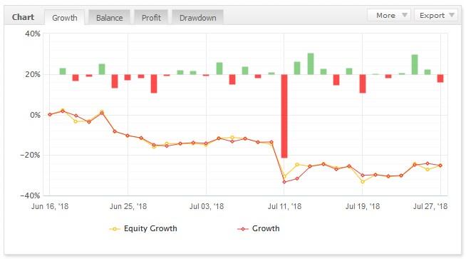 2018年7月26日EAトレード結果 -38.9pips -1749円