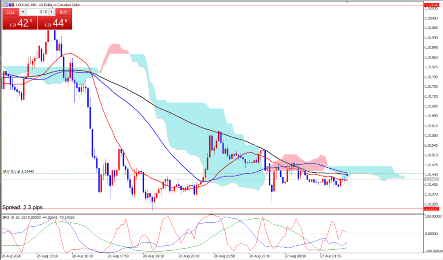 USDCAD ▲16.00pips