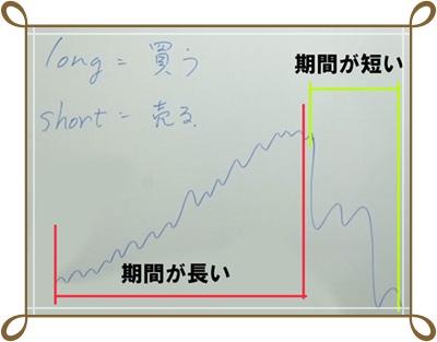 FX-ロングとショート