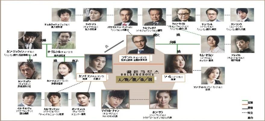 韓国ドラマ-ゴールデンクロス-相関図・キャスト情報の詳細について!: 韓国ドラマナビ | あらすじ・視聴率・キャスト情報ならお任せ