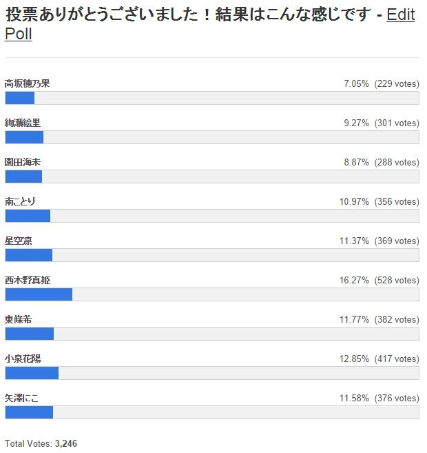 μ's人気キャラ推しメン投票ランキング結果