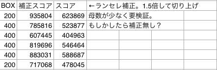 betty氏データ2