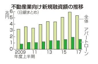不動産業向け新規融資額の推移