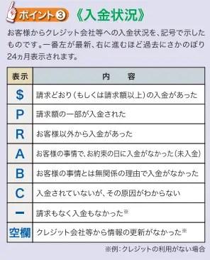 例えば、消費者金融などが加盟している信用情報機関「CIC」の場合