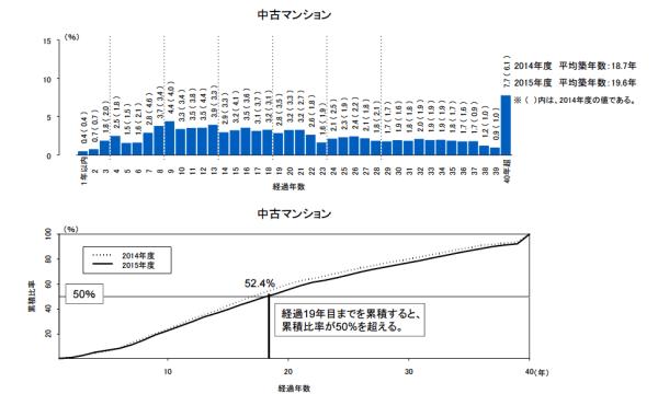 data_heikinchikunensu_chuko_2