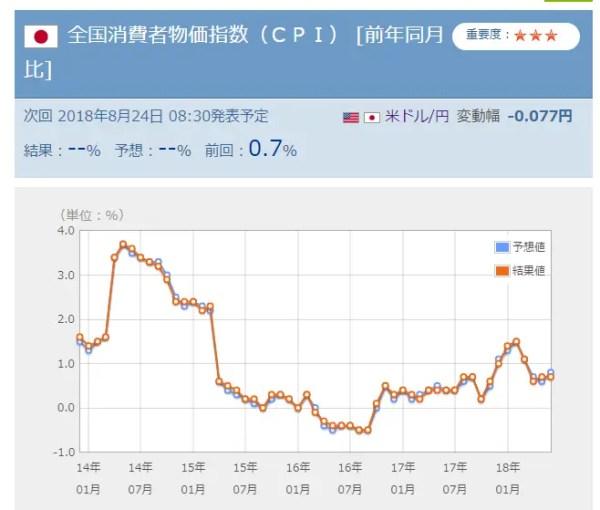 全国消費者物価指数(CPI) [前年同月比]