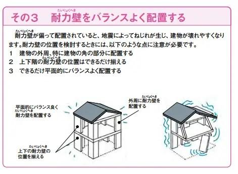 その3.耐力壁をバランスよく配置する