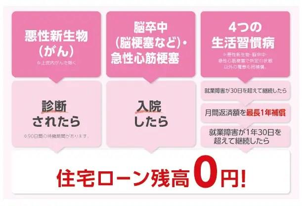 三菱UFJ銀行/7大疾病保障付住宅ローン ビッグ&セブン〈Plus〉