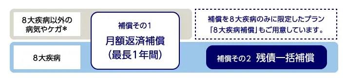 みずほ銀行/8大疾病補償プラス・8大疾病補償