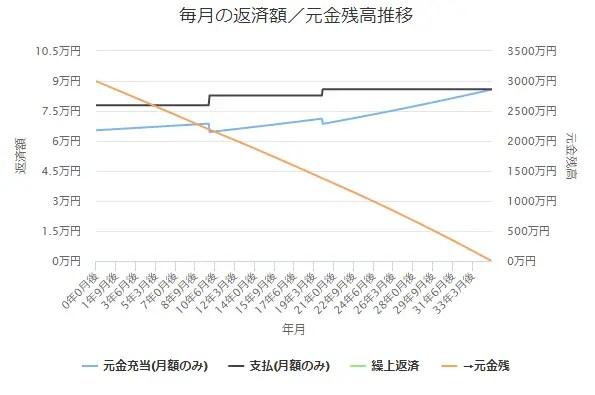 10年後金利0.5%上昇 → 20年後金利0.5%上昇