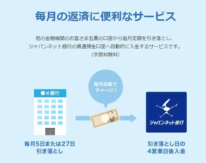 定額自動入金サービス