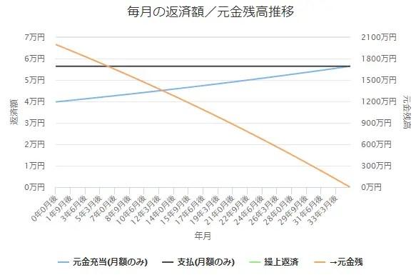 2,000万円、金利1.0%のローン残債の推移