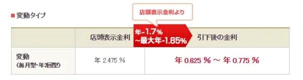 例:三菱UFJ銀行変動金利/2017年7月時点