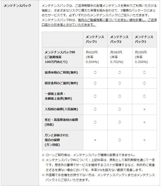 東京スター銀行住宅ローンの場合