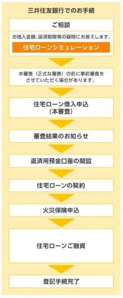 三井住友銀行の申込手順